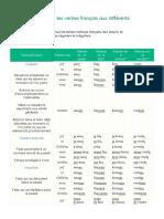 Comment conjuguer les verbes français aux différents temps