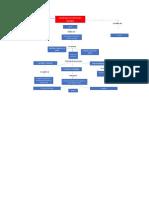Mapa Conceptual  Evolucion Biologica