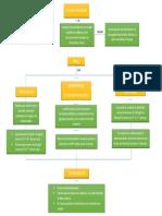 Organizador visual tema libre (2018-125030).docx