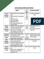 Tableau récapitulatif sur l'utilisation des différents outils de Planification.docx