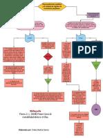 Diagrama de flujo inventarios perpetuos y proceso analítico.