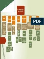 Mapa conceptual ( comunicacion oral).pptx