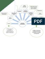 PROCESO ADMINISTRATIVO MAPA CONCEPTUAL (2)