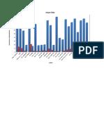 EB1502 Práctica de Uso de Gráficos Estadísticos(1).xlsx