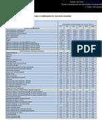 Таблица коэффициентов звукопоглощения.pdf