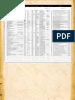 List - Powers, Psion Kineticist