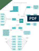 Mapa conceptual de estados financieros