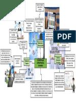 Mapa conceptual_Elementos que estructuran el E-business