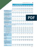 Select Economic Indicators