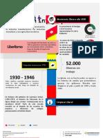 Education Infographic - Movimientos Obreros 1920 y 1950