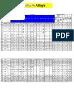 Aluminium Alloys_GDC_PDC