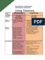 ComparingLearningTheories.pdf