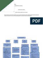 Sociedades  Mapa Conceptual ventajas y desventajas