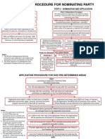 02 - Flowcharts - PDAs and Nominations.pdf