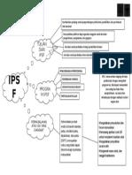 mind map ipsf