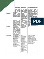Matriz comparativa Psicofisiologia-paso 4_patricianarea