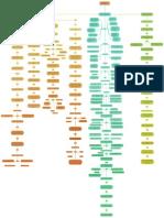 Emprendimiento Mapa Conceptual