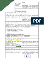 License test preparation  in Japan