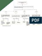 Mapa conceptual de losSGBD