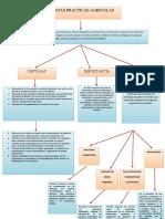 415222640-Mapa-Conceptual-Buenas-Practicas-Agricolas