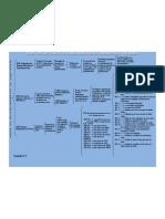 Mapa Conceptual de Las Organismos de Estandarizacion de Redes