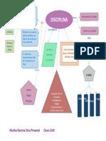 Mapa conceptual Disciplina.docx