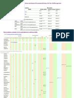 Nomenclatura acidos grasos AAGG comparada.pdf