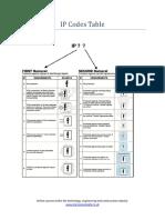 IP Codes Table.pdf
