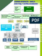 FLUJOGRAMA PLAN DE MANEJO DE DESECHOS