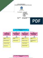 Peta konsep modul 7 ABK