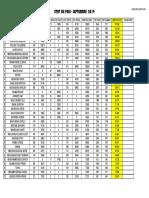 ETATS OUEDRA SEPT 2019.pdf