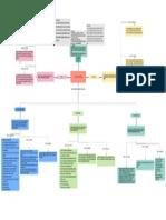 Ejemplo de mapa conceptual de recursos humanos (2) (1).pdf