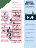 Fases y actores editoriales y funciones de un coordinador editorial