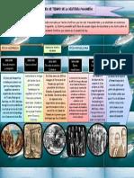 311510058-Linea-de-Tiempo-Periodos-de-La-Historia-de-Panama.pdf