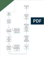 diagrama de flujo cambio de neumatico