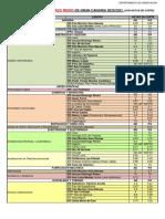 Oferta de Ciclos Formativos de Grado Medio y Superior de Gran Canaria 2020-21 Con Notas de Corte Color Familias2