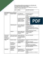 WHO DPI raccomandati nei differenti setting