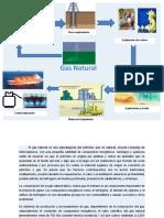 Proceso de extracción del gas natural