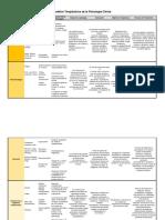 Cuadro Comparativo Modelos Terapeuticos