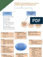 esquemaciclo1y2.pdf