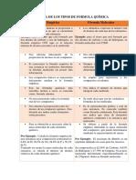 DIFERENCIA DE LOS TIPOS DE FORMULA QUÍMICA. Villeda Morales