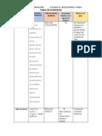 ACTVIDAD#3 TABLA EVIDENCIAS.docx