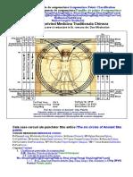 Categorii de puncte de acupunctura/Acupuncture Points Classification