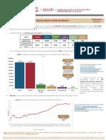 Suman 36,327 infectados por Covid-19 en México; van 3,573 fallecidos