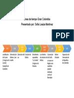 Linea de tiempo Gran Colombia.docx