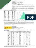 Actualización de datos del coronavirus en España del 12 de mayo de 2020