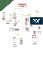Mapa_conceptual_proceso_de_fundicion