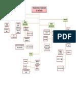 Mapa conceptual fundicion de metales