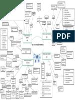 Mapa mental Tipos de sistemas de información