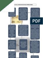HISTORIA INV. DE OPERACIONES (1)